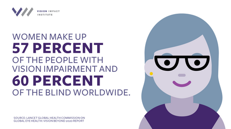 Poor Vision Disproportionately Affects Women