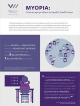 Myopia: A Public Health Issue
