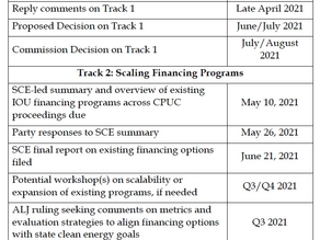 4.23.21 - CA Clean Energy Finance Process