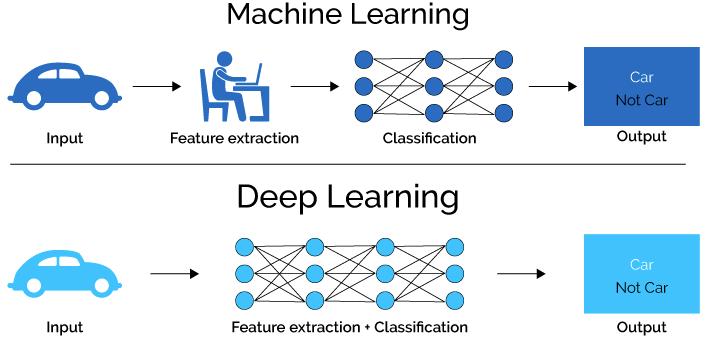Differenza ML e DL