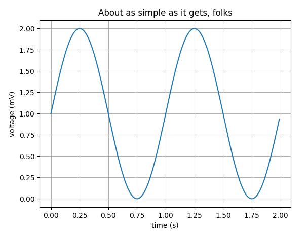 Grafico MatplotLib