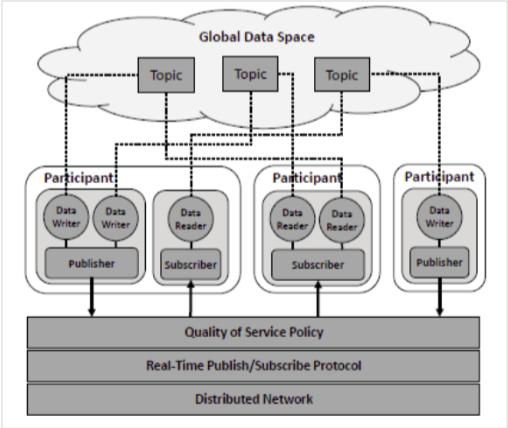 modello di comunicazione ROS2 basato su DDS