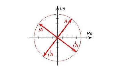 x = Parte Reale  &  y = Parte Immaginaria