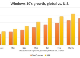 Windows 10 to reach 20% Share by June 2016