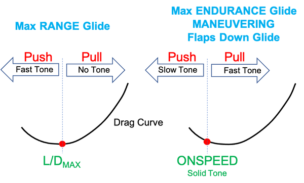 Push Pull Glide.png