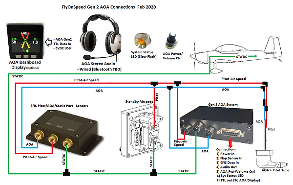 EFIS_Gen2_Pitot_System_Connections_Feb20