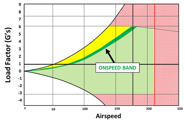 Enevelope ONSPEED Band.png