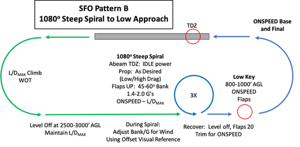 SFO Pattern B Gaphic.png