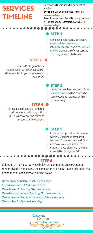 CCS Services Timeline.png