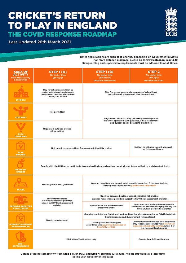 ECB_COVID_Roadmap_for-England-26.03.21-1