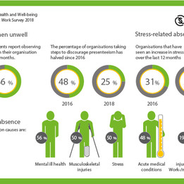 CIPD and Simplyhealth 'Health & Well-being at Work' Survey