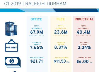 1Q19 Report Reflect Asset Growth &  Landlord Market Position