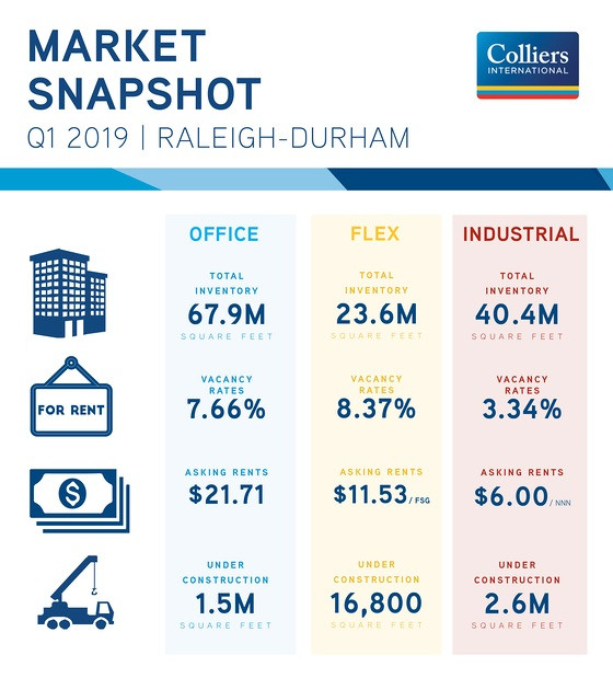 4Q17 Triangle Office Market