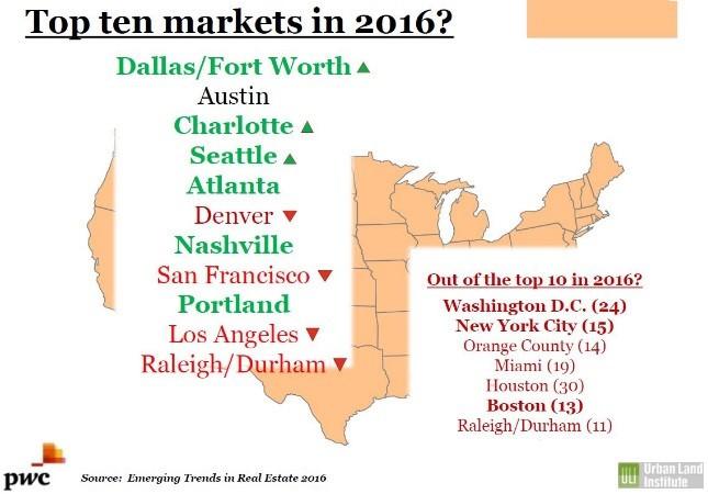 DTR, DRA, Downtown Raleigh Alliance 2nd Quarter Market Report