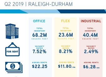 1st Half 2019 Continues Climb in Commercial Real Estate Prices for Raleigh