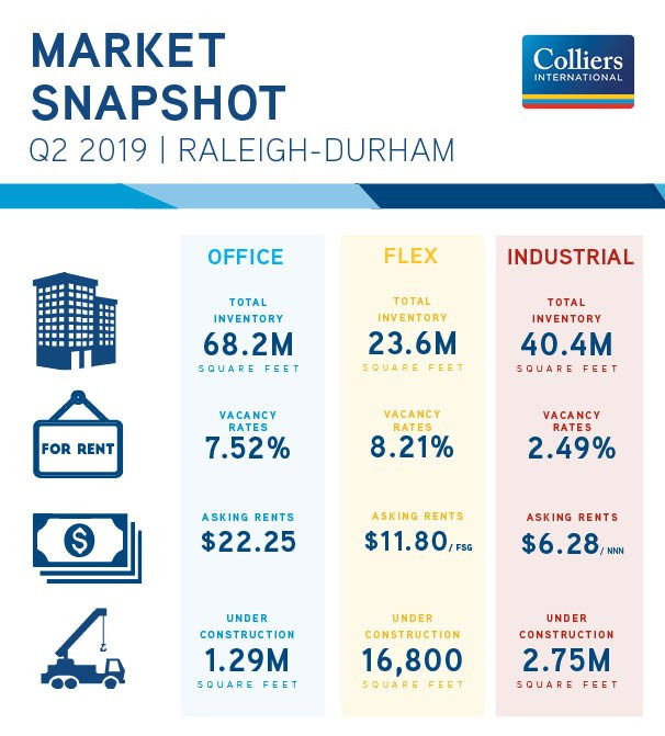 2Q19 Triangle Market Report