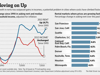 Raleigh Apartment Woes hit Wall Street Journal, Raleigh with 7th largest rent increase in nation!