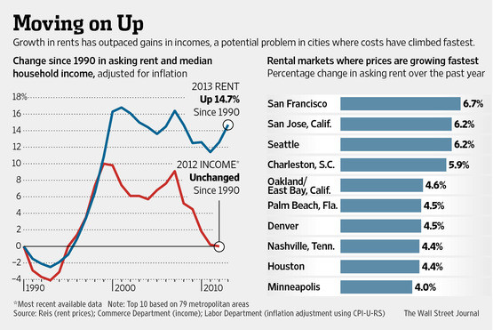 WSJ, Apartment Rents Rise and Incomes Stagnate