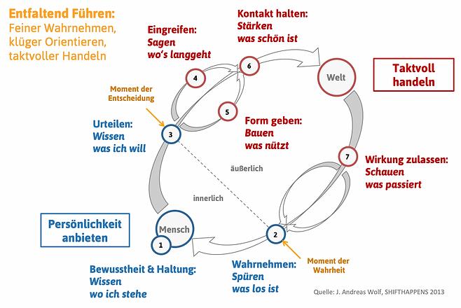 Entfaltend Führen Andreas Wolf Felix Ins