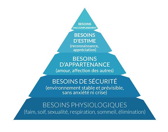 Pyramide des besoins Abraham Maslow Spécial COVID  Valérie ALEGRE Hypnose Psycho-énergétique 78