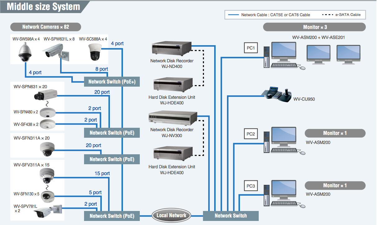 Medium sized CCTV system layout