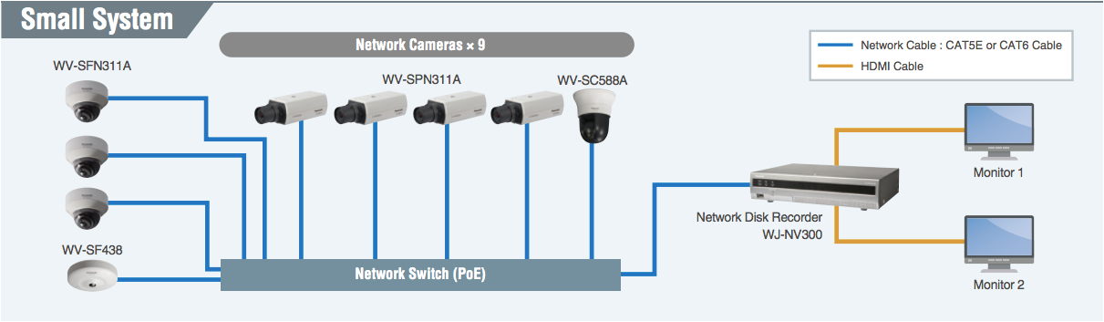 Small CCTV system layout