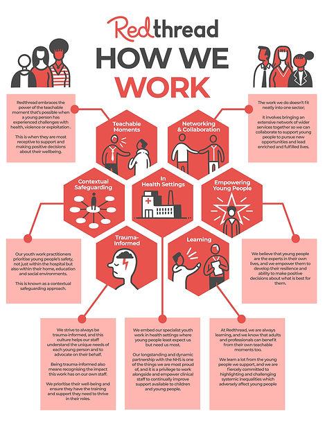 Redthread - How We Do Work Infographic