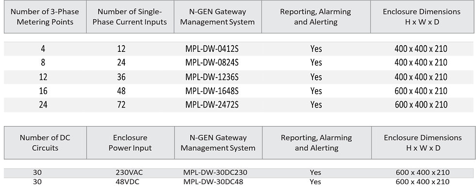 MPL Circuit Monitoring Chart 1.jpg