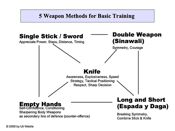 5 Weapon for Basic Training.png