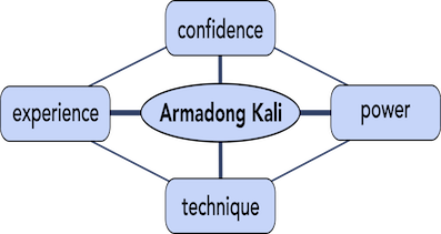 Armadong Kali an expression of confidence, that is based on training, power and exprience