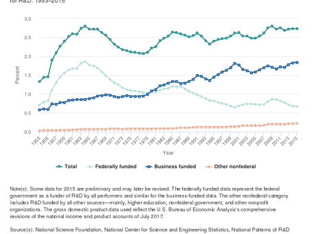 Total R&D in the United States has been about 2.5% of GDP since 1960.