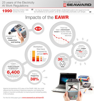 Impacts of the EAWR