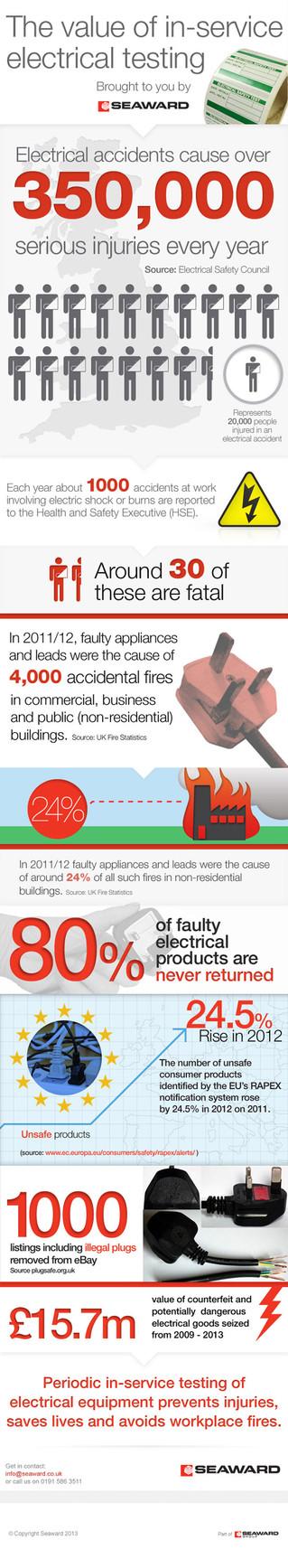 Pat Testing Safety & Statistics