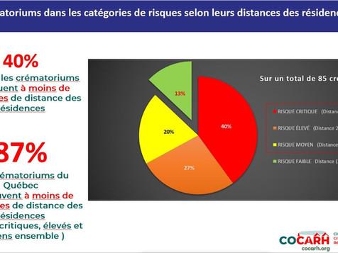 Les crématoriums à moins de 300 mètres des résidences!  C'est illégal ailleurs…mais pas au Québec!