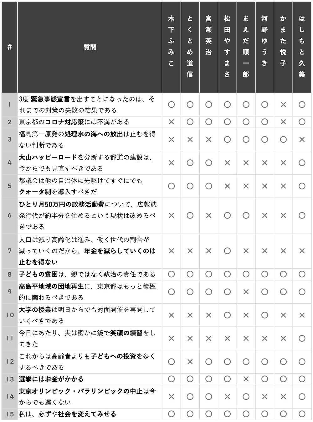 公開討論会 ○X質問の結果