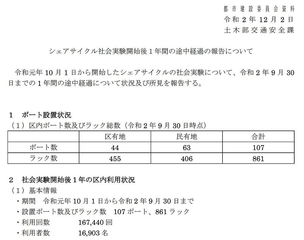 シェアサイクル社会実験 途中経過報告①