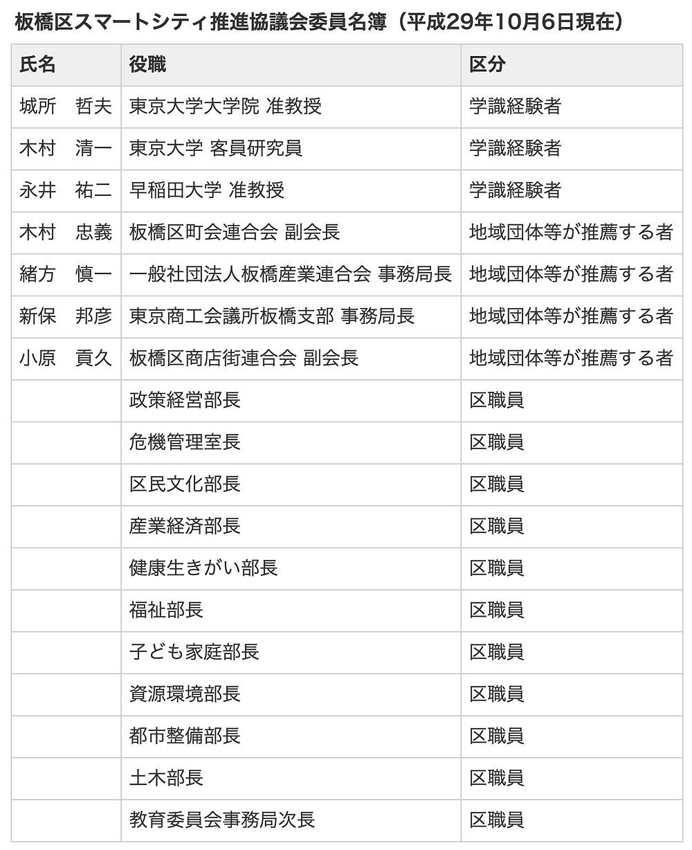 板橋区スマートシティ推進協議会委員名簿 平成29年10月6日
