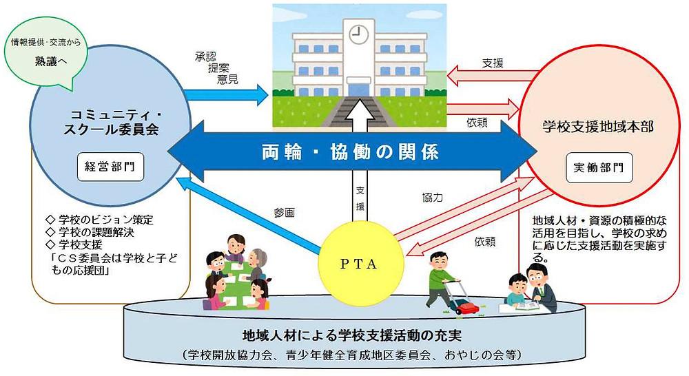 図2 板橋のiCSの図(旧)