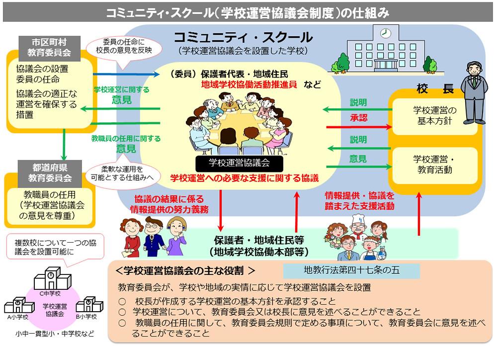 図3 文部科学省のCSの図(新)