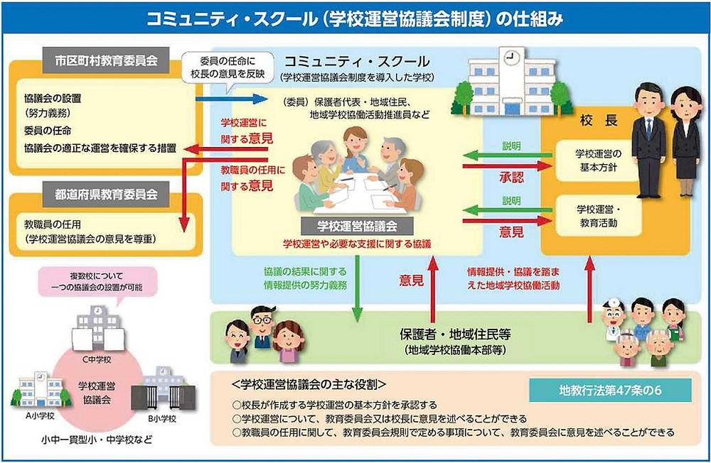 図1 文部科学省のCSの図(旧)