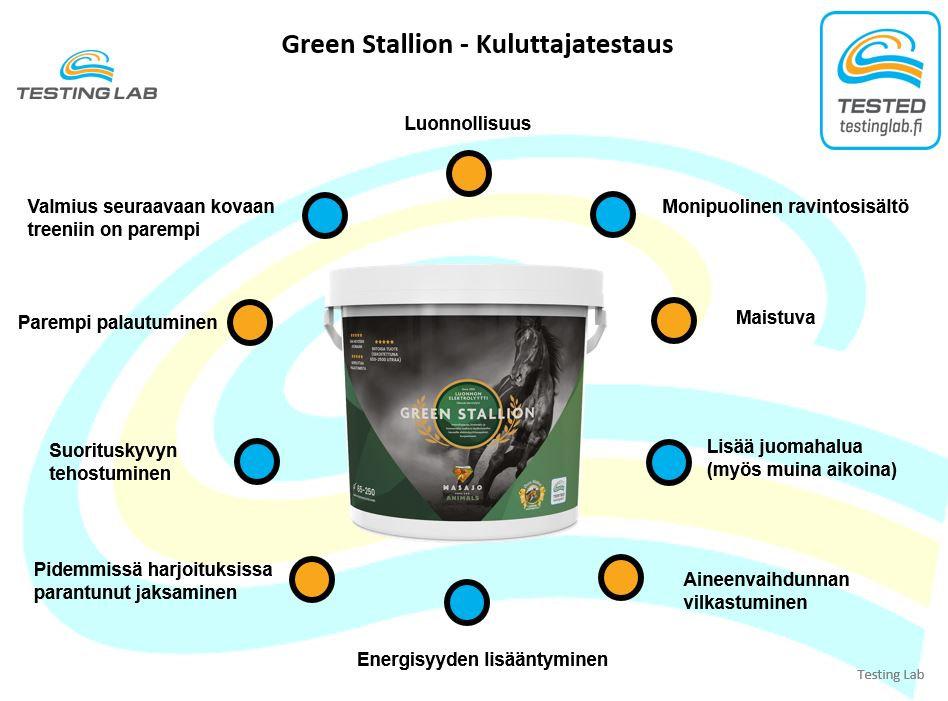 Testng Lab tulokset Green Stallion