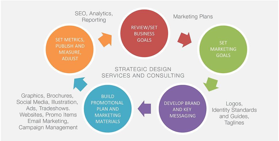 iNitium's Strategic Design Process