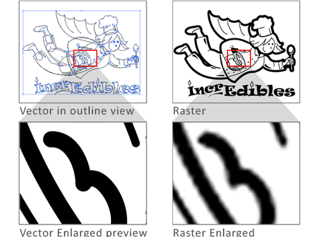 What is the Difference Between Vector and Raster Images?