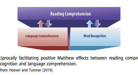 Cognitive Roots of Learning to Read