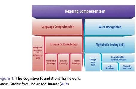 Cognitive Foundations of Reading Acquisition