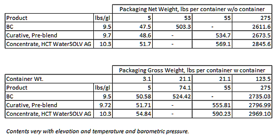 Net%20&Gross%20Weight%20per%20Container.