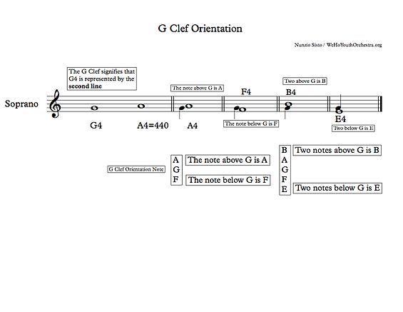 G Clef Orientation.png