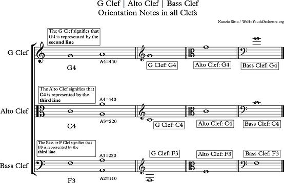 G Clef Alto Clef Bass Clef Orientation.p