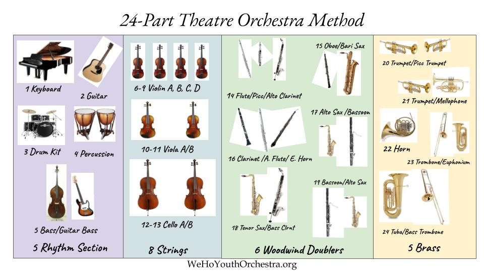 Youth Theatre Orchestras of America_ Sta