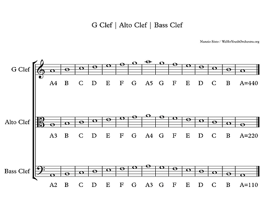 G Clef Alto Clef Bass Clef.png